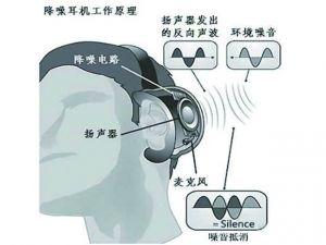 关于主动降噪</a>