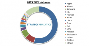 Apple sold most of TWS in 2019</a>